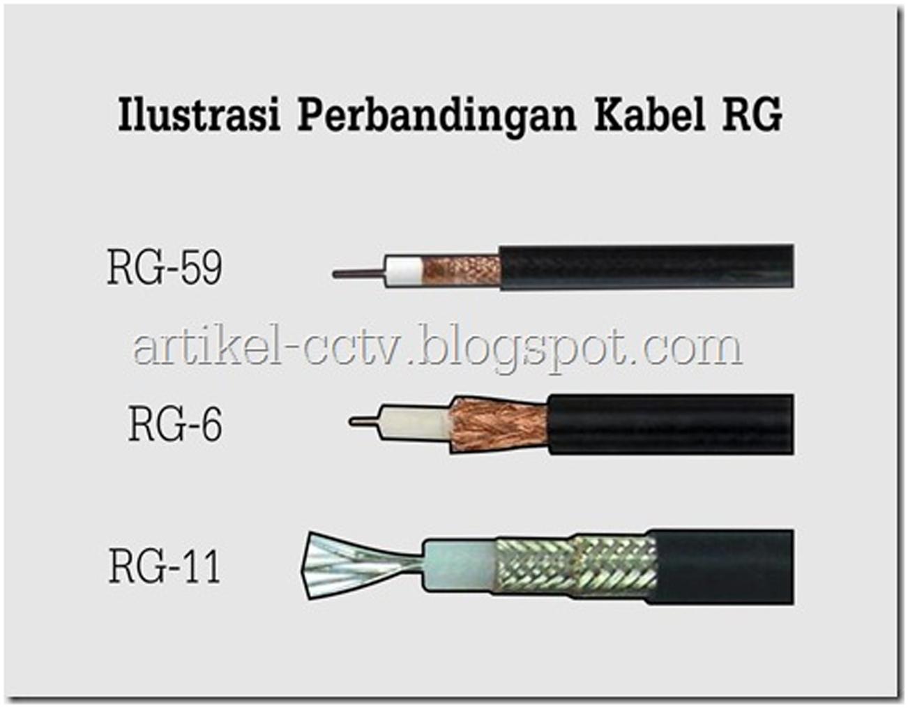 ilustrasi kabel RG